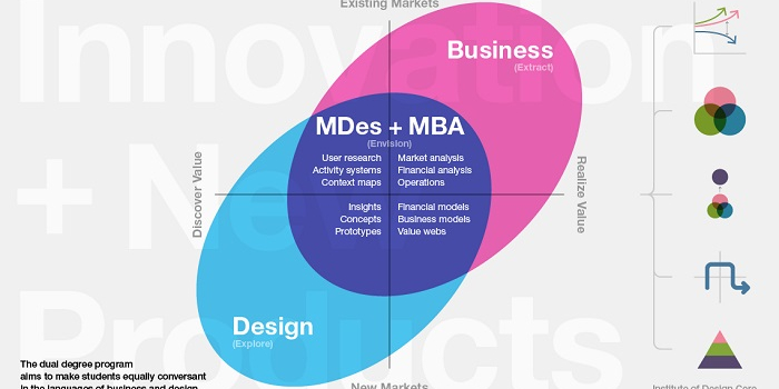 Design Innovation, Leadership and Management